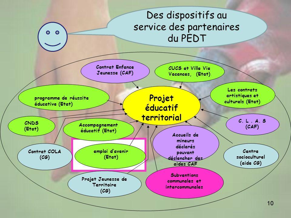 10 Contrat Enfance Jeunesse (CAF) CUCS et Ville Vie Vacances, (Etat) programme de réussite éducative (Etat) Contrat COLA (CG) Subventions communales e