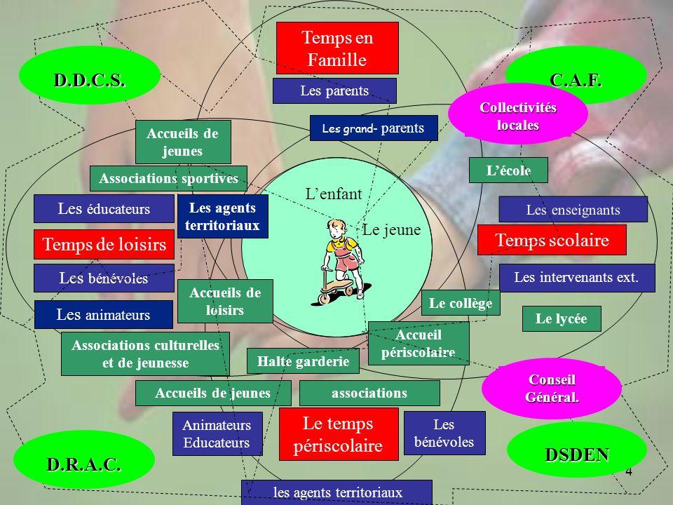4 Lenfant Temps en Famille Temps scolaire Le temps périscolaire Temps de loisirs Associations sportives Associations culturelles et de jeunesse Lécole