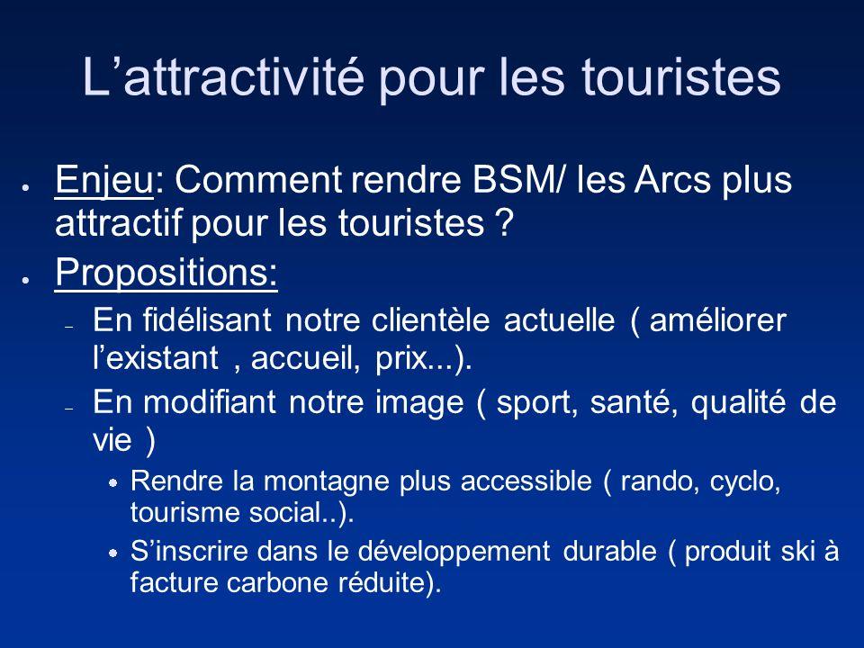 Lattractivité pour les touristes Enjeu: Comment rendre BSM/ les Arcs plus attractif pour les touristes ? Propositions: En fidélisant notre clientèle a
