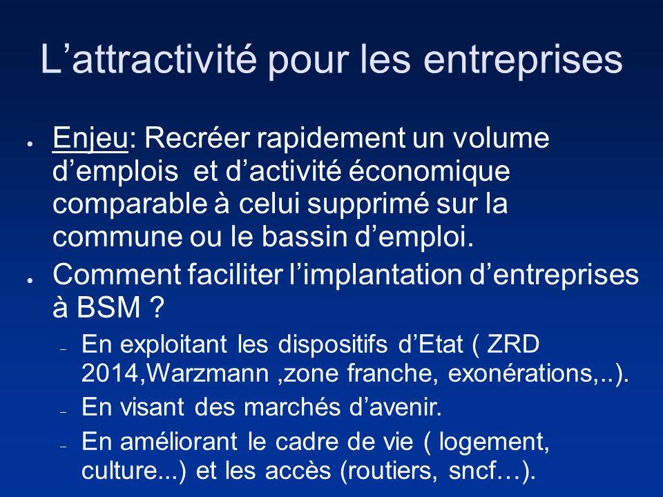 Lattractivité pour les entreprises Enjeu: Recréer rapidement un volume demplois et dactivité économique comparable à celui supprimé sur la commune ou le bassin demploi.