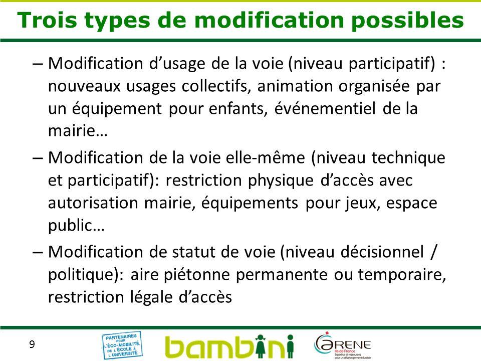 9 Trois types de modification possibles – Modification dusage de la voie (niveau participatif) : nouveaux usages collectifs, animation organisée par u