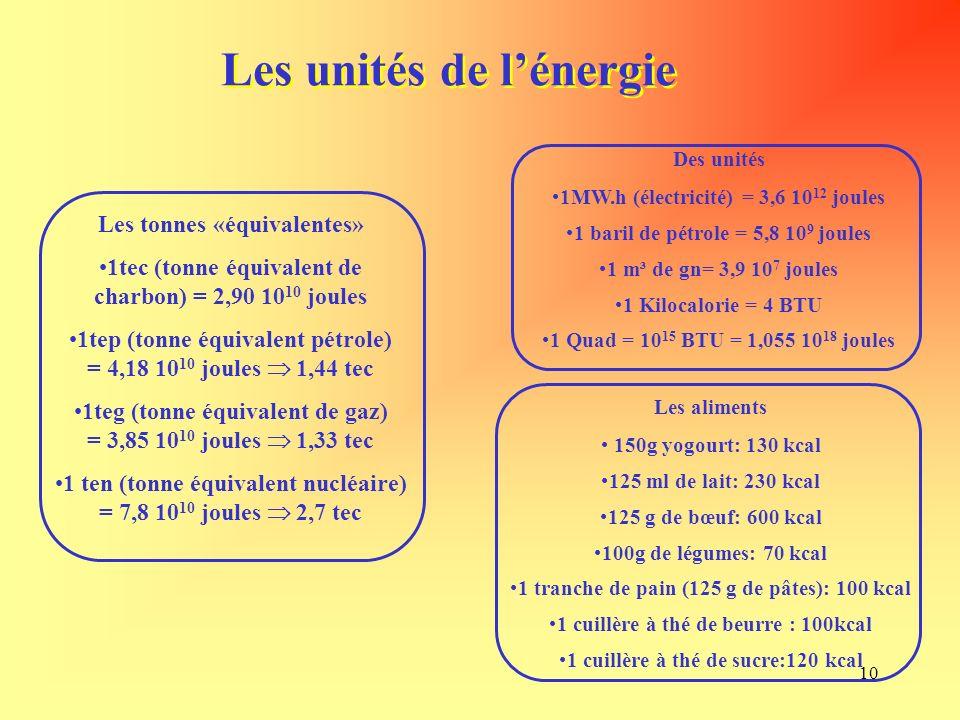 10 Les unités de lénergie Les tonnes «équivalentes» 1tec (tonne équivalent de charbon) = 2,90 10 10 joules 1tep (tonne équivalent pétrole) = 4,18 10 10 joules 1,44 tec 1teg (tonne équivalent de gaz) = 3,85 10 10 joules 1,33 tec 1 ten (tonne équivalent nucléaire) = 7,8 10 10 joules 2,7 tec Des unités 1MW.h (électricité) = 3,6 10 12 joules 1 baril de pétrole = 5,8 10 9 joules 1 m³ de gn= 3,9 10 7 joules 1 Kilocalorie = 4 BTU 1 Quad = 10 15 BTU = 1,055 10 18 joules Les aliments 150g yogourt: 130 kcal 125 ml de lait: 230 kcal 125 g de bœuf: 600 kcal 100g de légumes: 70 kcal 1 tranche de pain (125 g de pâtes): 100 kcal 1 cuillère à thé de beurre : 100kcal 1 cuillère à thé de sucre:120 kcal