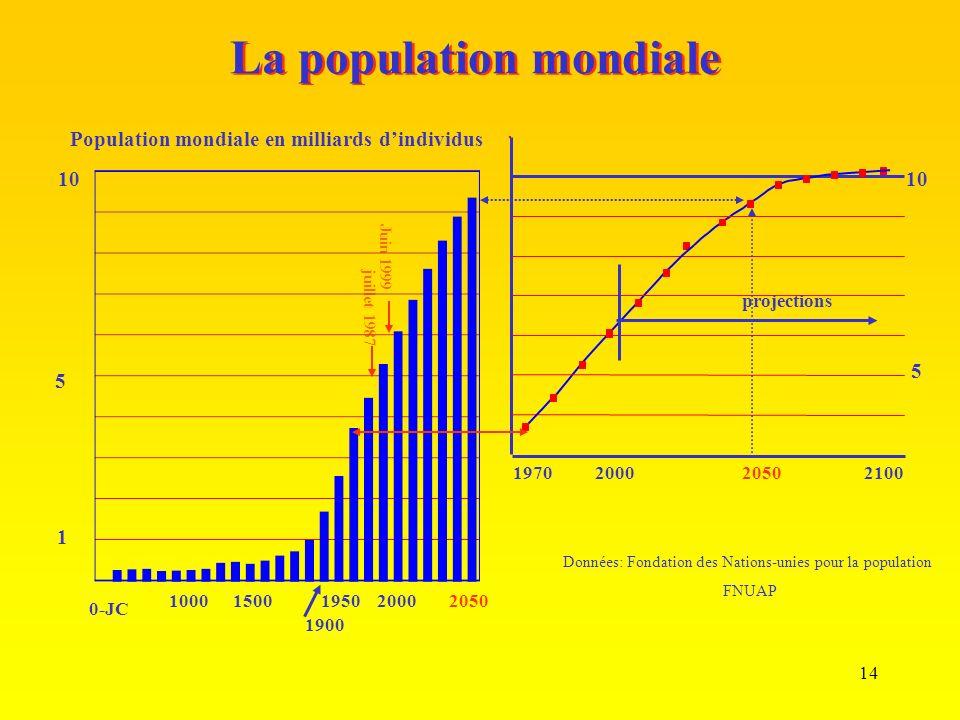 14 La population mondiale 205020001950 1900 15001000 0-JC Population mondiale en milliards dindividus juillet 1987 Juin 1999 5 10 1 2050200021001970 projections 10 5 Données: Fondation des Nations-unies pour la population FNUAP