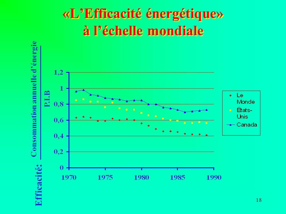 18 «LEfficacité énergétique» à léchelle mondiale Efficacité : Consommation annuelle dénergie P.I.B