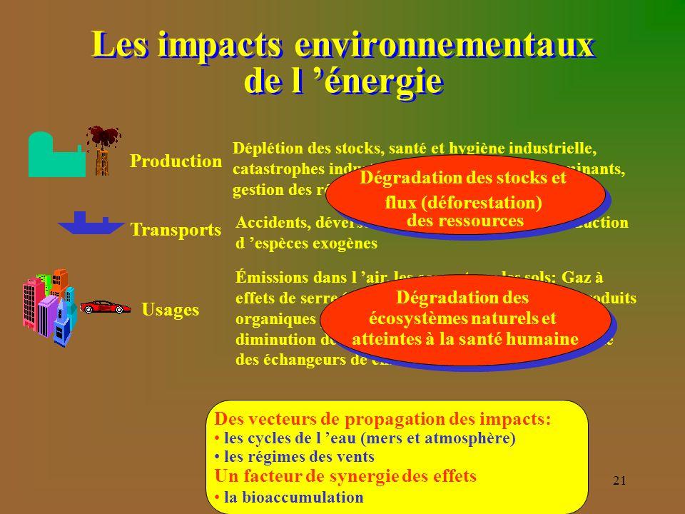 21 Usages Émissions dans l air, les eaux et sur les sols: Gaz à effets de serre (GES), Pluies acides (charbon), Produits organiques persistants (POP) comme les BPC, diminution de la couche d ozone (fluide frigorigène des échangeurs de chaleur), smog, Les impacts environnementaux de l énergie Production Déplétion des stocks, santé et hygiène industrielle, catastrophes industrielles, émissions de contaminants, gestion des résidus (combustible nucléaire «usé») Transports Accidents, déversements, contamination, introduction d espèces exogènes Des vecteurs de propagation des impacts: les cycles de l eau (mers et atmosphère) les régimes des vents Un facteur de synergie des effets la bioaccumulation Dégradation des stocks et flux (déforestation) des ressources Dégradation des stocks et flux (déforestation) des ressources Dégradation des écosystèmes naturels et atteintes à la santé humaine Dégradation des écosystèmes naturels et atteintes à la santé humaine