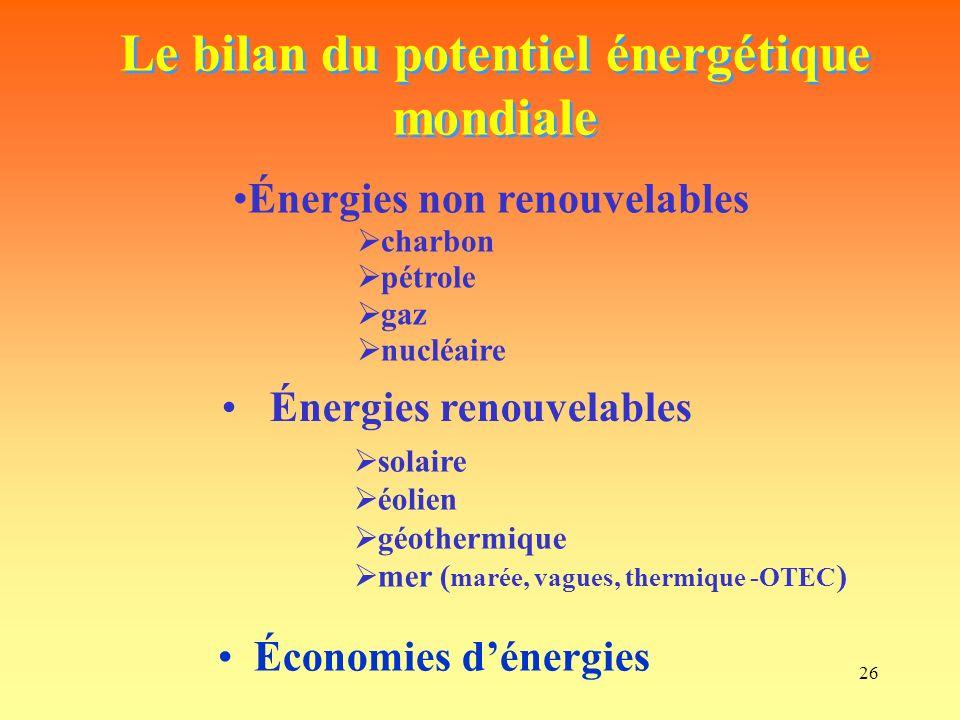 26 Le bilan du potentiel énergétique mondiale Énergies non renouvelables charbon pétrole gaz nucléaire Énergies renouvelables solaire éolien géothermique mer ( marée, vagues, thermique -OTEC ) Économies dénergies