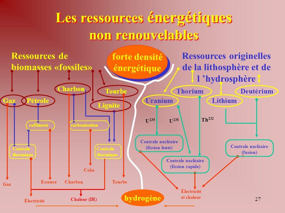 27 Les ressources énergétiques non renouvelables forte densité énergétique forte densité énergétique raffineriecarbonisation Centrale thermique Ressources originelles de la lithosphère et de l hydrosphère Uranium ThoriumDeutérium Lithium Lignite Ressources de biomasses «fossiles» Pétrole Charbon Tourbe Gaz Électricité et chaleur .