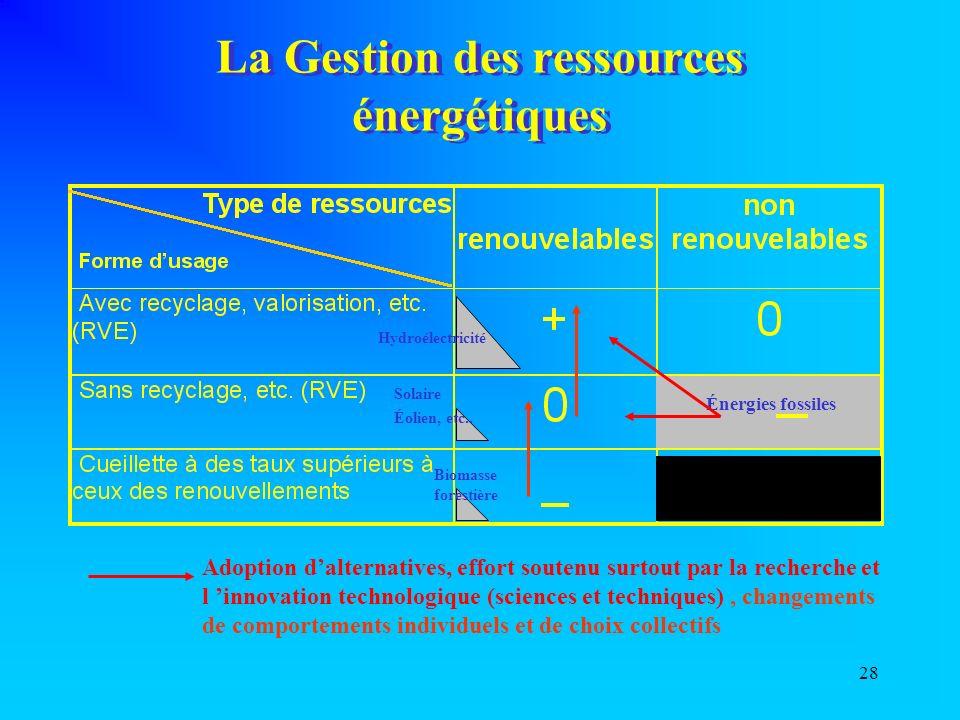 28 La Gestion des ressources énergétiques Énergies fossiles Hydroélectricité Solaire Éolien, etc..
