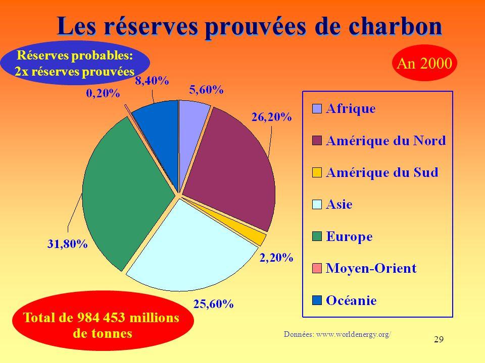 29 Les réserves prouvées de charbon Total de 984 453 millions de tonnes Données: www.worldenergy.org/ An 2000 Réserves probables: 2x réserves prouvées