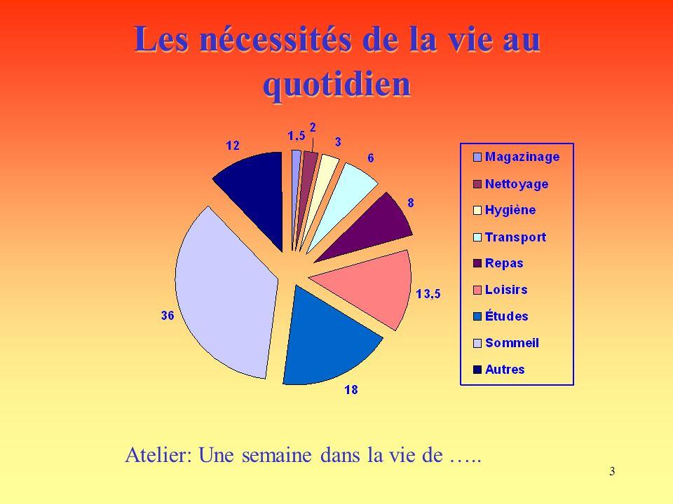 3 Les nécessités de la vie au quotidien Atelier: Une semaine dans la vie de …..