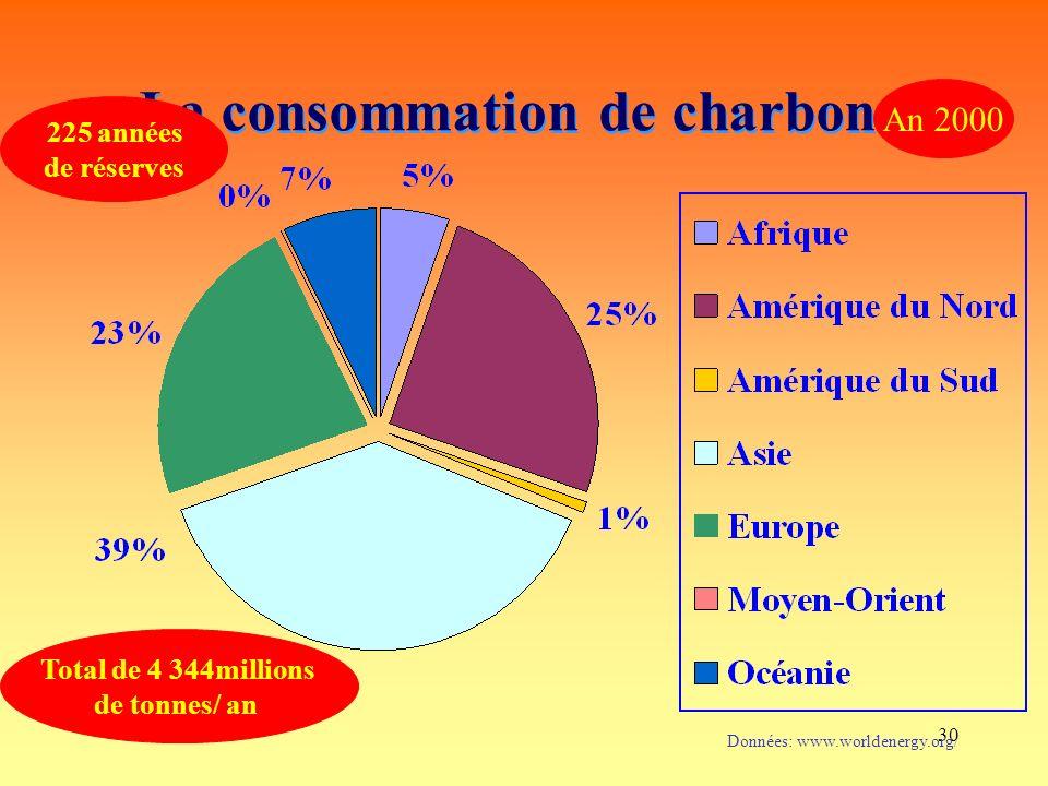 30 La consommation de charbon Total de 4 344millions de tonnes/ an Données: www.worldenergy.org/ An 2000 225 années de réserves