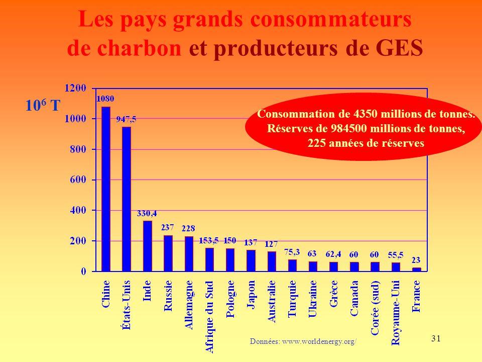 31 Les pays grands consommateurs de charbon et producteurs de GES Données: www.worldenergy.org/ Consommation de 4350 millions de tonnes.