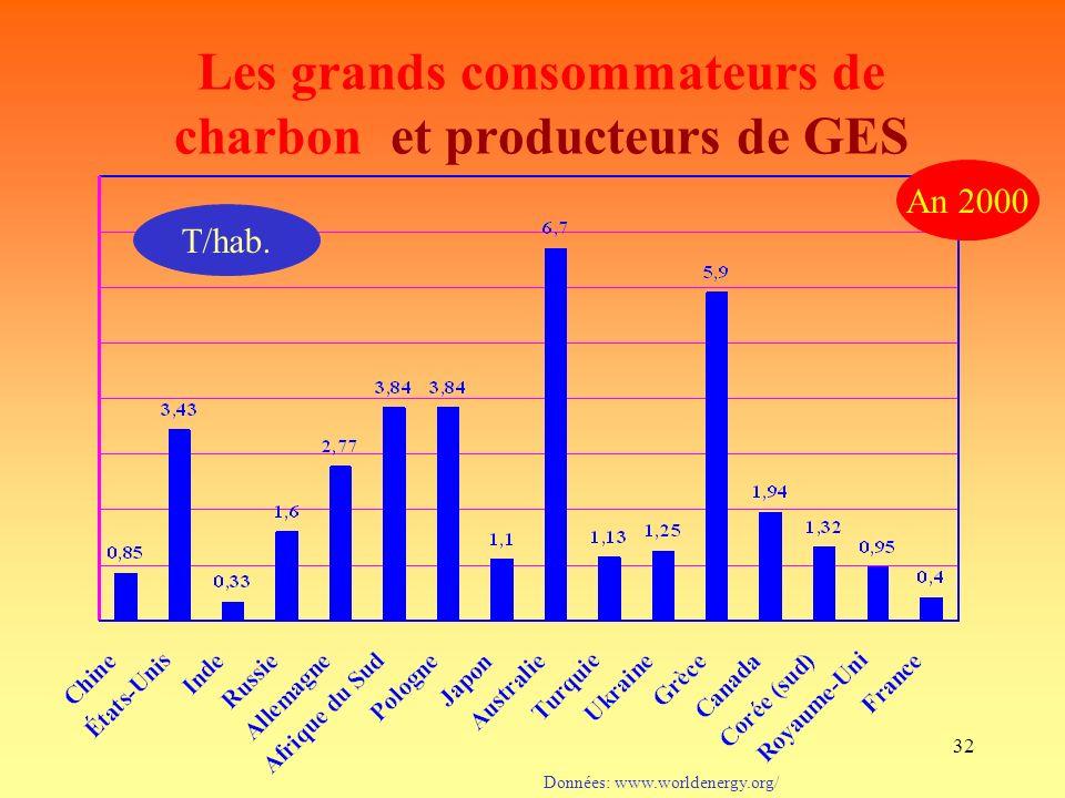 32 Données: www.worldenergy.org/ An 2000 Les grands consommateurs de charbon et producteurs de GES T/hab.