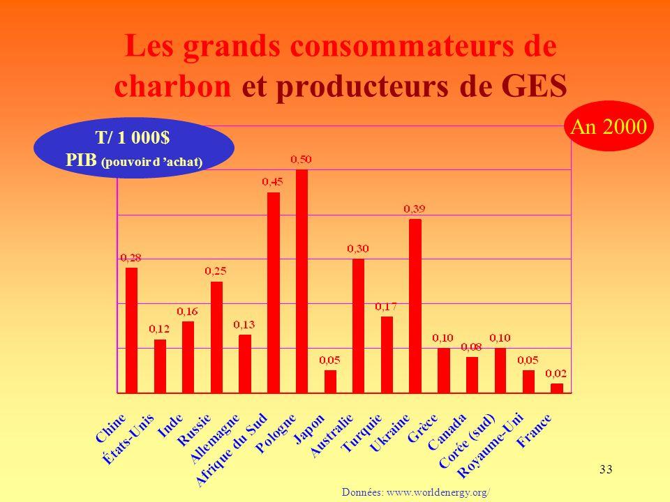 33 Données: www.worldenergy.org/ An 2000 Les grands consommateurs de charbon et producteurs de GES T/ 1 000$ PIB (pouvoir d achat)