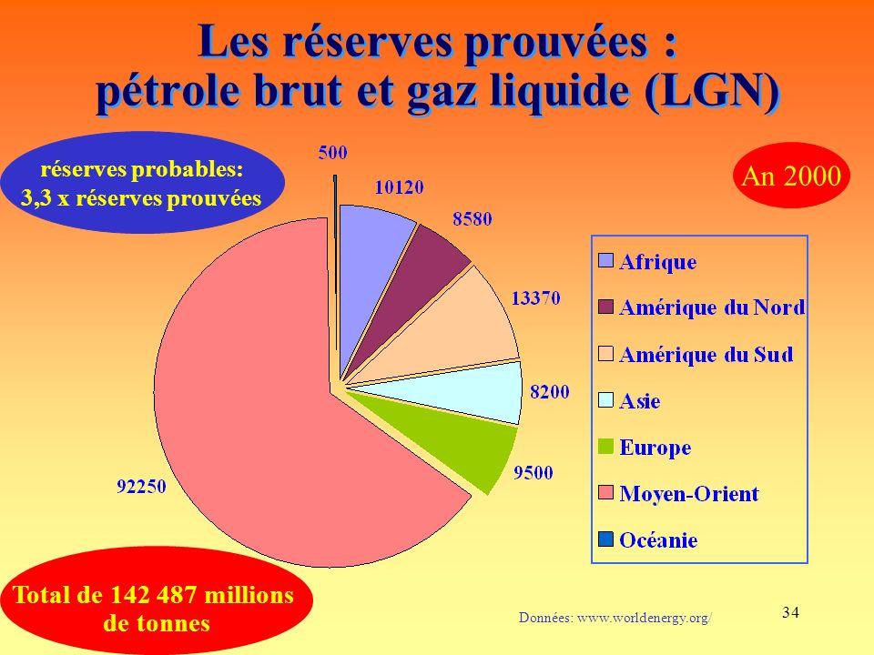 34 Les réserves prouvées : pétrole brut et gaz liquide (LGN) Données: www.worldenergy.org/ Total de 142 487 millions de tonnes An 2000 réserves probables: 3,3 x réserves prouvées