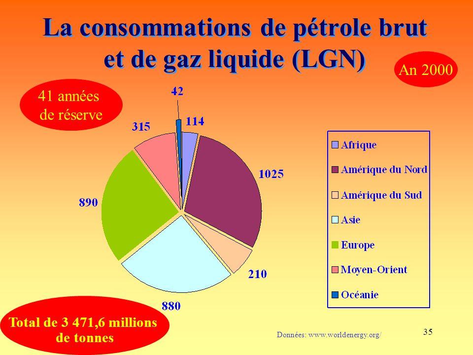 35 La consommations de pétrole brut et de gaz liquide (LGN) Données: www.worldenergy.org/ Total de 3 471,6 millions de tonnes An 2000 41 années de réserve