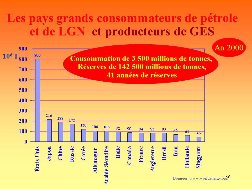 36 Les pays grands consommateurs de pétrole et de LGN et producteurs de GES Données: www.worldenergy.org/ An 2000 10 6 T Consommation de 3 500 millions de tonnes, Réserves de 142 500 millions de tonnes, 41 années de réserves