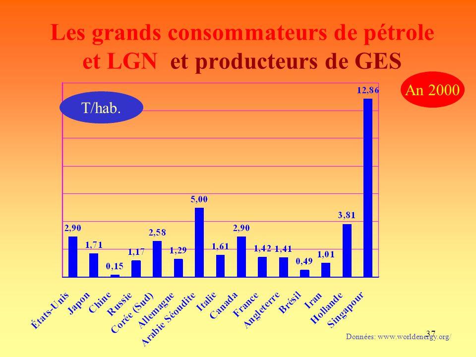 37 Les grands consommateurs de pétrole et LGN et producteurs de GES Données: www.worldenergy.org/ An 2000 T/hab.