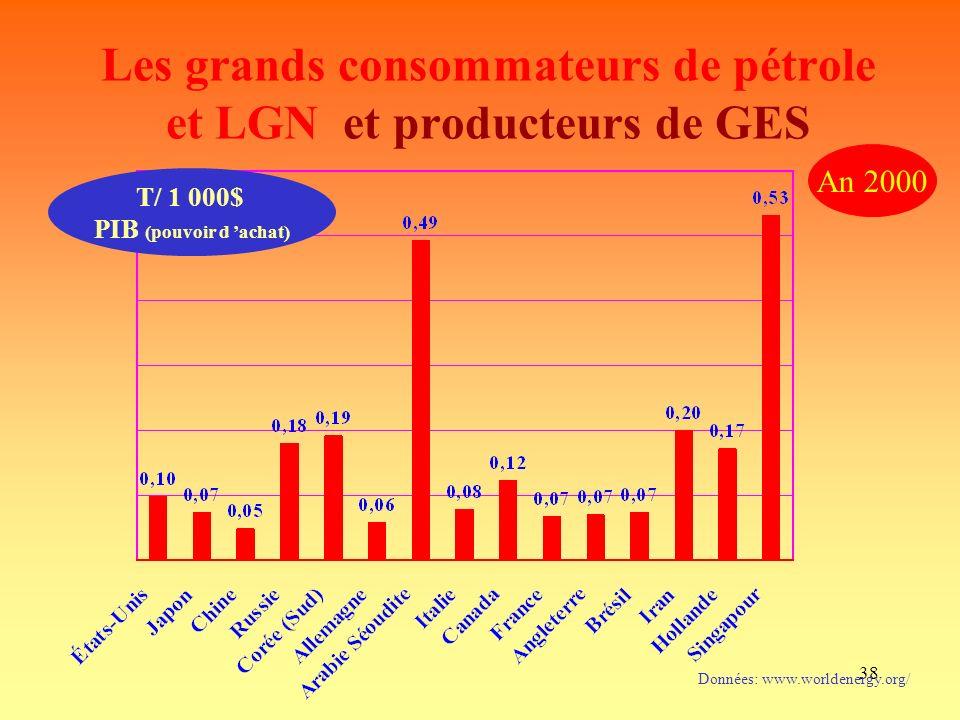 38 Les grands consommateurs de pétrole et LGN et producteurs de GES Données: www.worldenergy.org/ An 2000 T/ 1 000$ PIB (pouvoir d achat)