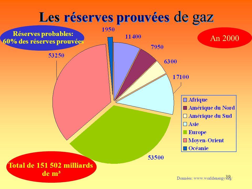 39 Les réserves prouvées de gaz Données: www.worldenergy.org/ Total de 151 502 milliards de m³ An 2000 Réserves probables: 60% des réserves prouvées