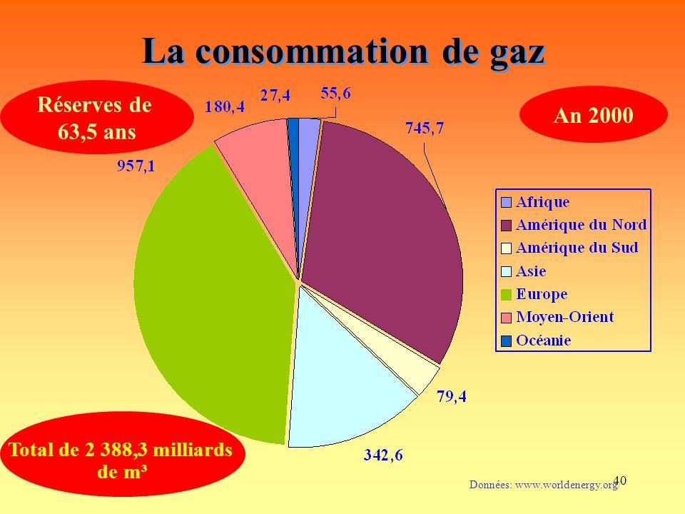 40 La consommation de gaz Données: www.worldenergy.org/ Total de 2 388,3 milliards de m³ An 2000 Réserves de 63,5 ans