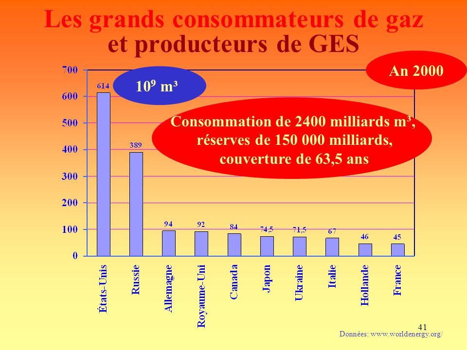 41 Les grands consommateurs de gaz et producteurs de GES Données: www.worldenergy.org/ An 2000 Consommation de 2400 milliards m³, réserves de 150 000 milliards, couverture de 63,5 ans 10 9 m³