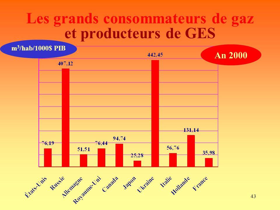 43 Les grands consommateurs de gaz et producteurs de GES m 3 /hab/1000$ PIB An 2000
