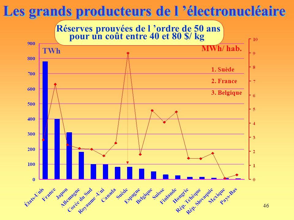 46 Les grands producteurs de l électronucléaire TWh MWh/ hab.