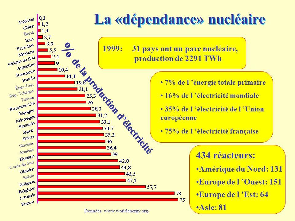 47 434 réacteurs: Amérique du Nord: 131 Europe de l Ouest: 151 Europe de l Est: 64 Asie: 81 1999: 31 pays ont un parc nucléaire, production de 2291 TWh 7% de l énergie totale primaire 16% de l électricité mondiale 35% de l électricité de l Union européenne 75% de l électricité française La «dépendance» nucléaire % de la production délectricité Données: www.worldenergy.org/