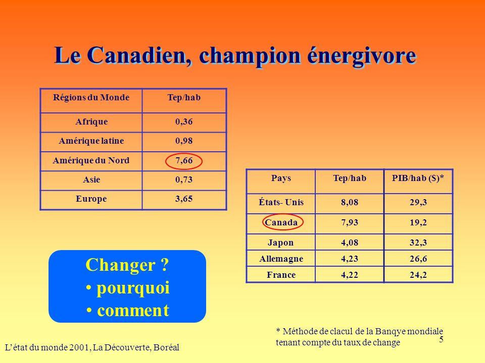 5 Le Canadien, champion énergivore Létat du monde 2001, La Découverte, Boréal Régions du MondeTep/hab Afrique0,36 Amérique latine0,98 Amérique du Nord7,66 Asie0,73 Europe3,65 PaysTep/hab États- Unis8,08 Canada7,93 Japon4,08 Allemagne4,23 France4,22 PIB/hab ($)* 29,3 19,2 32,3 26,6 24,2 * Méthode de clacul de la Banqye mondiale tenant compte du taux de change Changer .