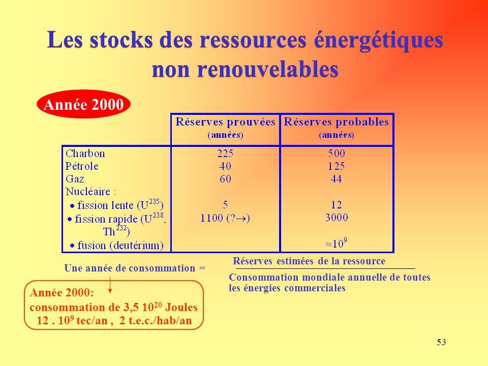 53 Les stocks des ressources énergétiques non renouvelables Une année de consommation = Réserves estimées de la ressource Consommation mondiale annuelle de toutes les énergies commerciales Année 2000: consommation de 3,5 10 20 Joules 12.