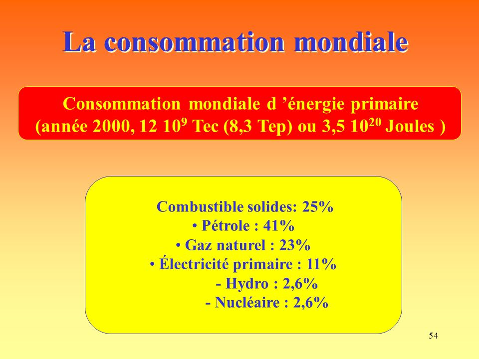 54 La consommation mondiale Combustible solides: 25% Pétrole : 41% Gaz naturel : 23% Électricité primaire : 11% - Hydro : 2,6% - Nucléaire : 2,6% Consommation mondiale d énergie primaire (année 2000, 12 10 9 Tec (8,3 Tep) ou 3,5 10 20 Joules )
