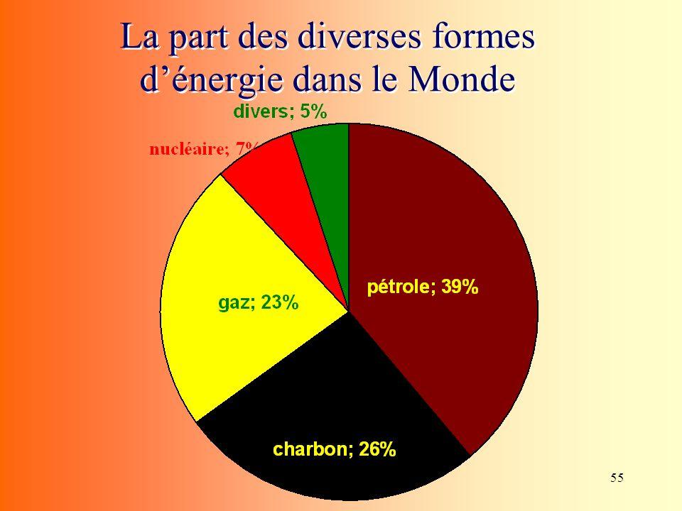55 La part des diverses formes dénergie dans le Monde