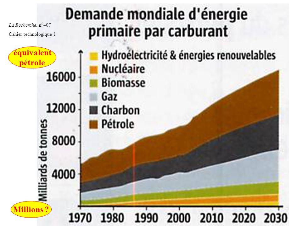 56 La Recherche, n 0 407 Cahier technologique 1 Millions ? équivalent pétrole