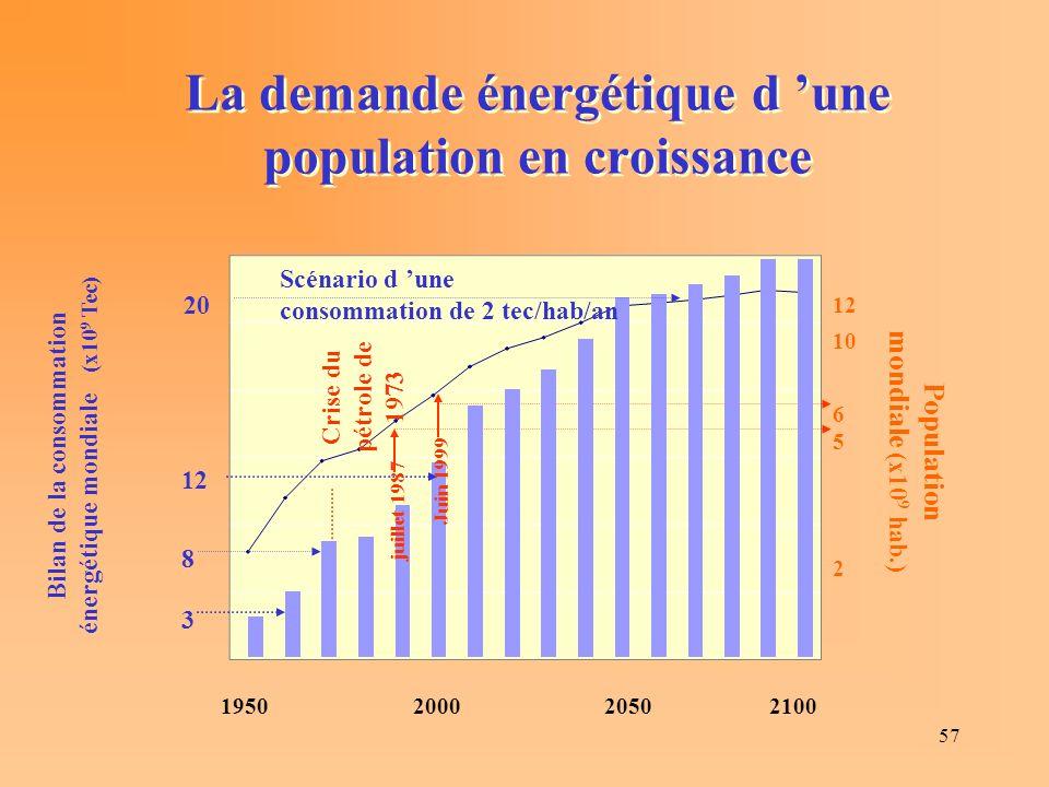 57 1950200020502100 Population mondiale (x10 9 hab.) 12 2 6 5 10 La demande énergétique d une population en croissance Crise du pétrole de 1973 Bilan de la consommation énergétique mondiale (x10 9 Tec) 3 8 20 12 Scénario d une consommation de 2 tec/hab/an juillet 1987 Juin 1999