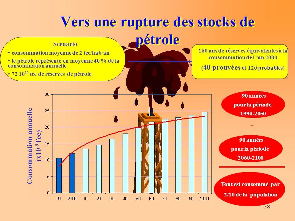 58 Vers une rupture des stocks de pétrole Scénario consommation moyenne de 2 tec/hab/an le pétrole représente en moyenne 40 % de la consommation annuelle 72 10 10 tec de réserves de pétrole Consommation annuelle (x10 9 Tec) 160 ans de réserves équivalentes à la consommation de l an 2000 ( 40 prouvées et 120 probables) 90 années pour la période 1990-2050 90 années pour la période 2060-2100 + Tout est consommé par 2/10 de la population