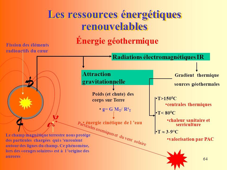 64 Les ressources énergétiques renouvelables Énergie géothermique Gradient thermique sources géothermales Fission des éléments radioactifs du cœur Particules cosmiques et du vent solaire Le champ magnétique terrestre nous protège des particules chargées qui s enroulent autour des lignes du champ.