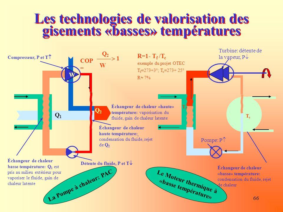 66 Les technologies de valorisation des gisements «basses» températures Pompe: P Turbine: détente de la vapeur, P Échangeur de chaleur «haute» température: vaporisation du fluide, gain de chaleur latente Échangeur de chaleur «basse» température: condensation du fluide, rejet de chaleur COP = Q2Q2 W 1 Q2Q2 Q1Q1 W Compresseur, P et T Détente du fluide, P et T Échangeur de chaleur haute température:, condensation du fluide, rejet de Q 2 Échangeur de chaleur basse température: Q 1 est pris au milieu extérieur pour vaporiser le fluide, gain de chaleur latente La Pompe à chaleur: PAC Le Moteur thermique à «basse température» R=1- T f /T c exemple du projet OTEC T f =273+3°; T c =273+ 25° R 7% TfTf TcTc