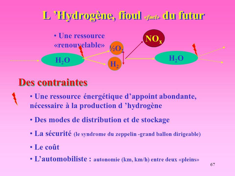 67 L Hydrogène, fioul «fuel» du futur Une ressource «renouvelable» H2OH2O H2OH2O H2H2 ½O 2 NO x Une ressource énergétique dappoint abondante, nécessaire à la production d hydrogène Des contraintes Des modes de distribution et de stockage La sécurité (le syndrome du zeppelin -grand ballon dirigeable) Lautomobiliste : autonomie (km, km/h) entre deux «pleins» Le coût