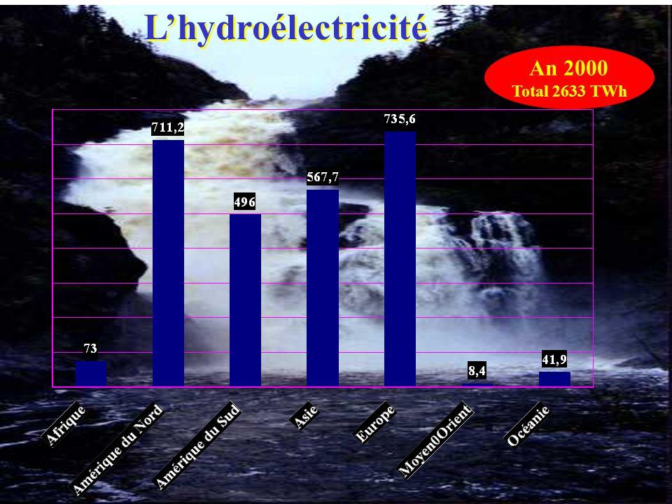 69 Lhydroélectricité An 2000 Total 2633 TWh