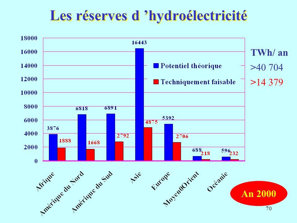 70 Les réserves d hydroélectricité >40 704 >14 379 TWh/ an An 2000