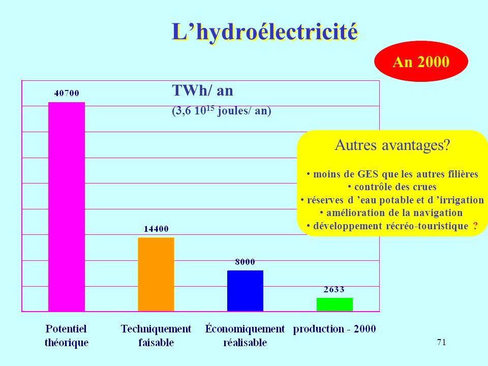 71 Lhydroélectricité TWh/ an (3,6 10 15 joules/ an) An 2000 Autres avantages.