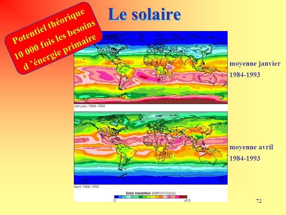 72 Le solaire moyenne janvier 1984-1993 moyenne avril 1984-1993 Potentiel théorique 10 000 fois les besoins d énergie primaire