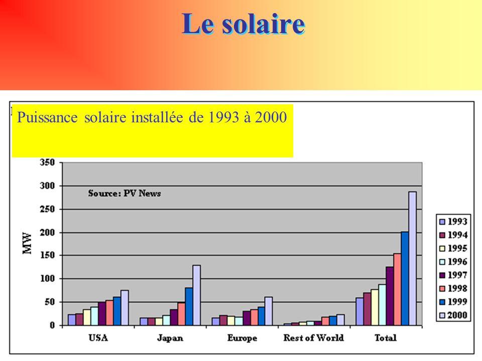 73 Le solaire Puissance solaire installée de 1993 à 2000