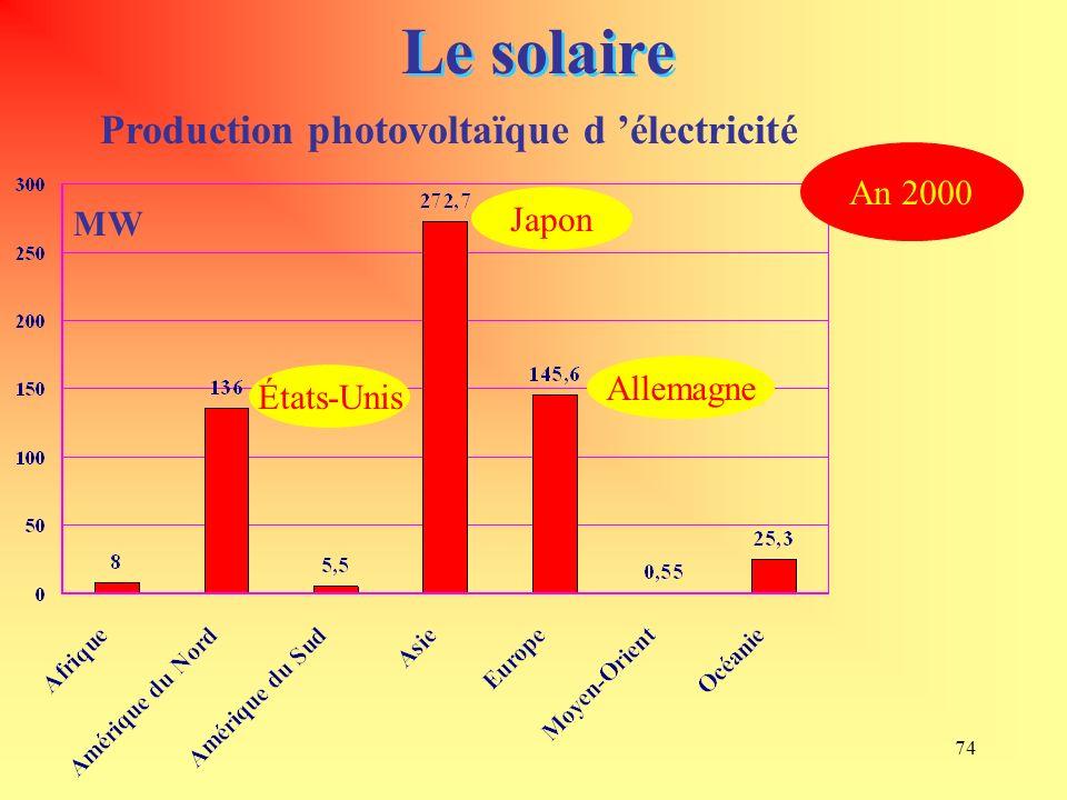 74 Le solaire Production photovoltaïque d électricité MW An 2000 Japon Allemagne États-Unis
