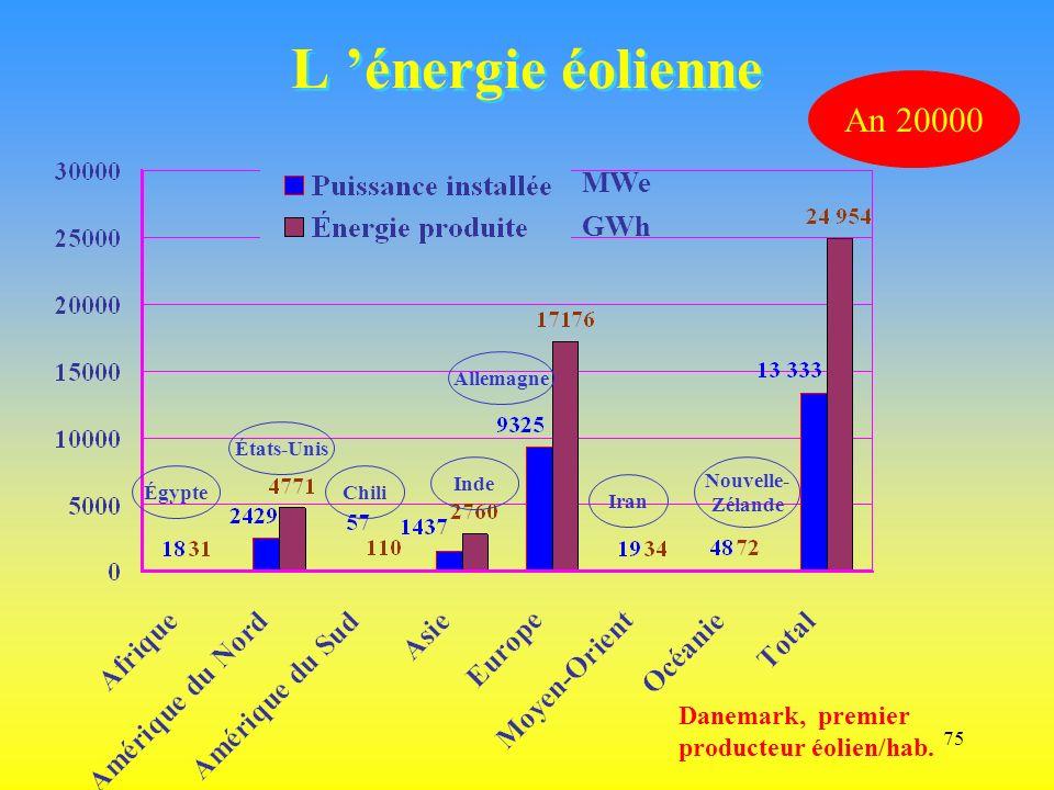 75 L énergie éolienne MWe GWh An 20000 Égypte États-Unis Chili Inde Allemagne Iran Nouvelle- Zélande Danemark, premier producteur éolien/hab.