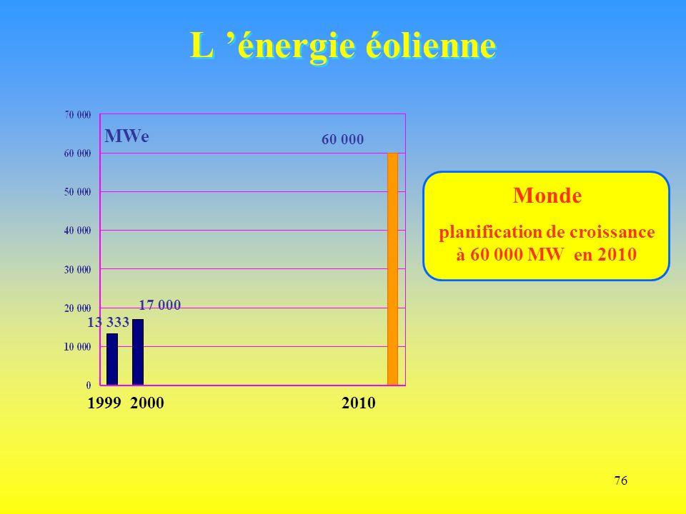 76 L énergie éolienne MWe Monde planification de croissance à 60 000 MW en 2010 1999 2000 2010 17 000 60 000 13 333