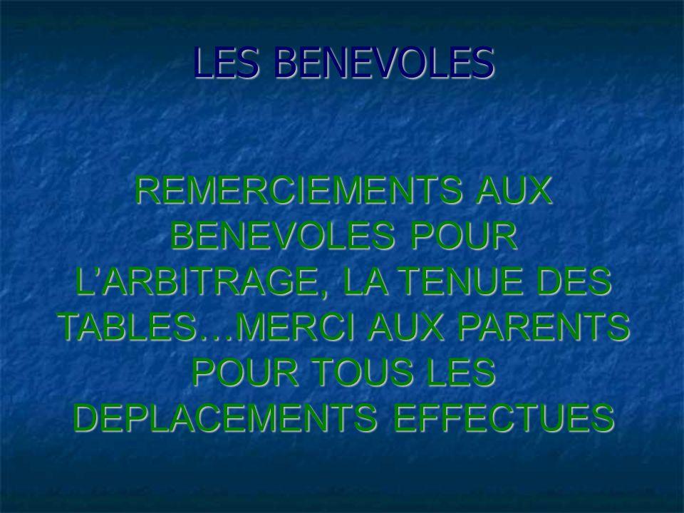 LES BENEVOLES REMERCIEMENTS AUX BENEVOLES POUR LARBITRAGE, LA TENUE DES TABLES…MERCI AUX PARENTS POUR TOUS LES DEPLACEMENTS EFFECTUES