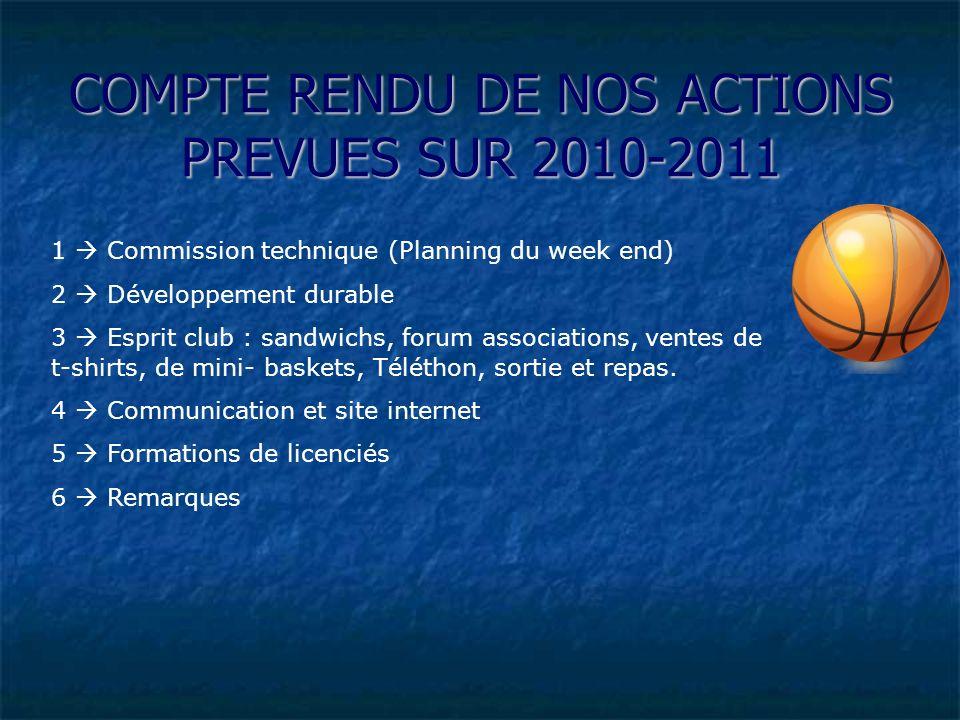 PREVISIONS EquipeJourHoraires Entraîneurs / coachs les 2 Commentaires Mini poussinsSamedi matin 10H00-11H30 Taupont.