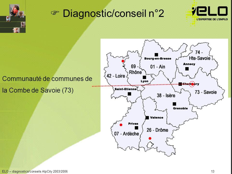 ELO – diagnostics/conseils AlpCity 2003/200613 Diagnostic/conseil n°2 Communauté de communes de la Combe de Savoie (73)
